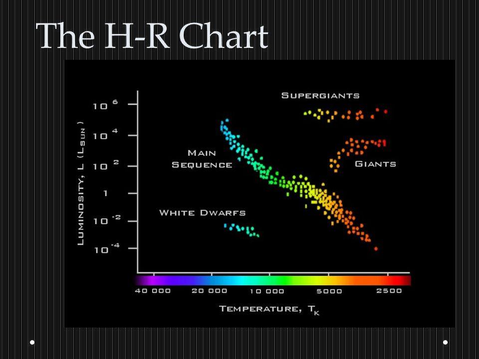 The H-R Chart