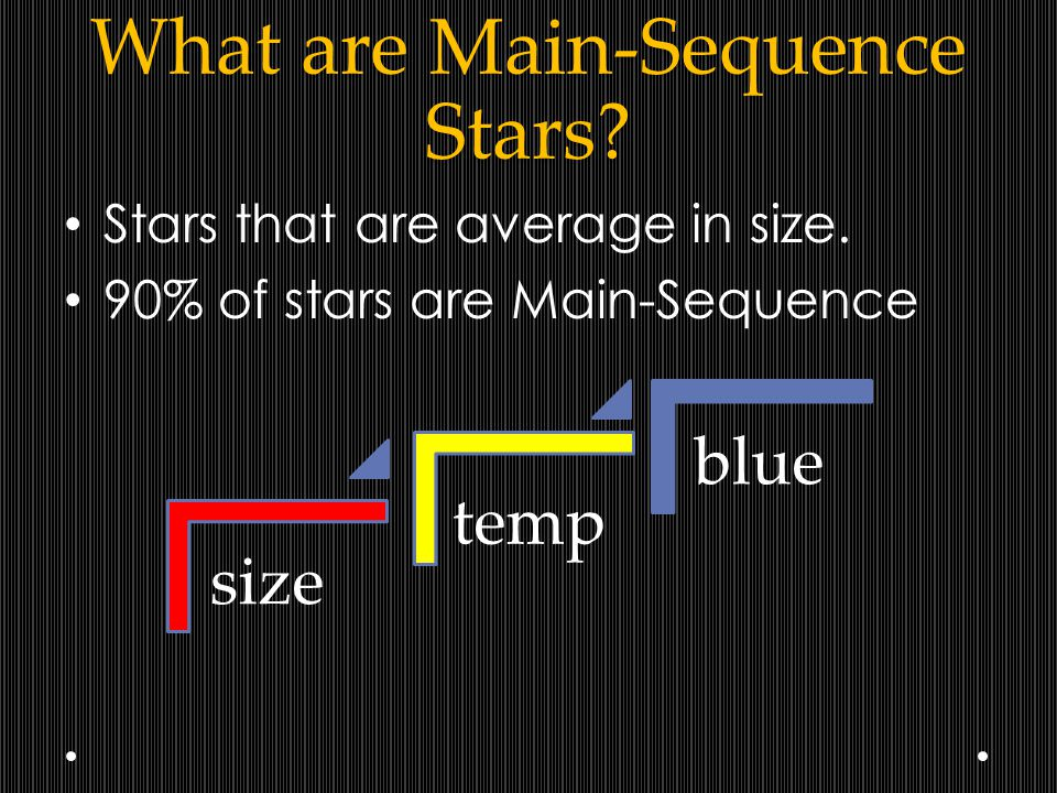 What are Main-Sequence Stars