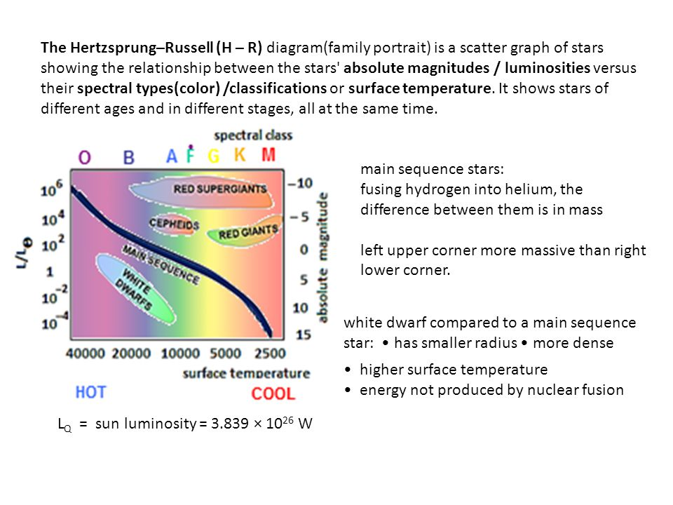 The Hertzsprung–Russell (H – R) diagram(family portrait) is a scatter graph of stars showing the relationship between the stars absolute magnitudes / luminosities versus their spectral types(color) /classifications or surface temperature. It shows stars of different ages and in different stages, all at the same time.