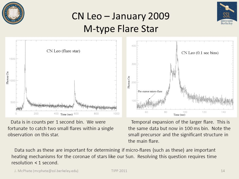 CN Leo – January 2009 M-type Flare Star