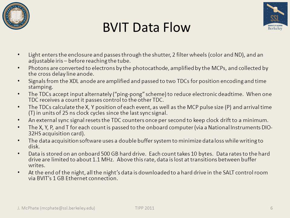 BVIT Data Flow