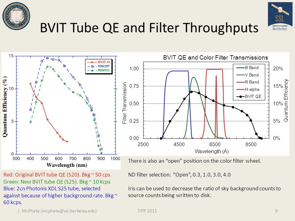 BVIT Tube QE and Filter Throughputs