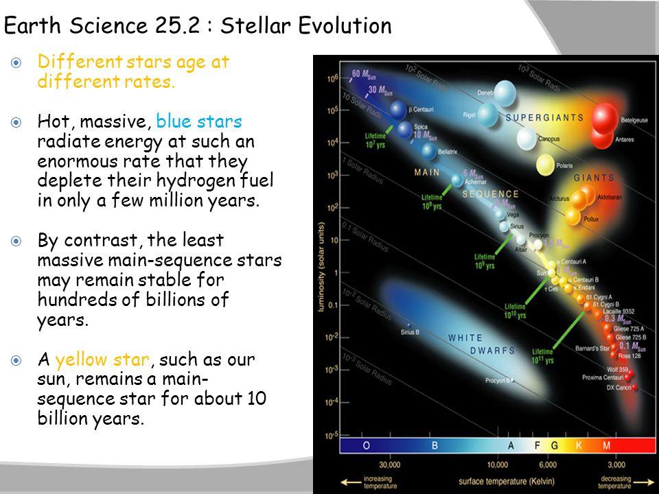 Earth Science 25.2 : Stellar Evolution
