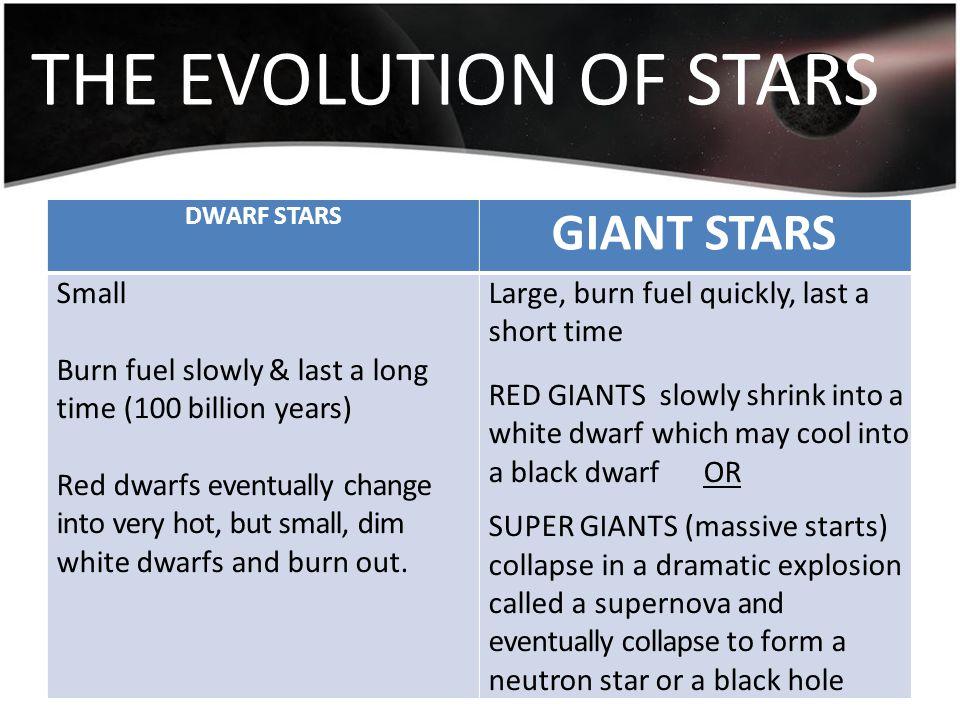 THE EVOLUTION OF STARS GIANT STARS Small