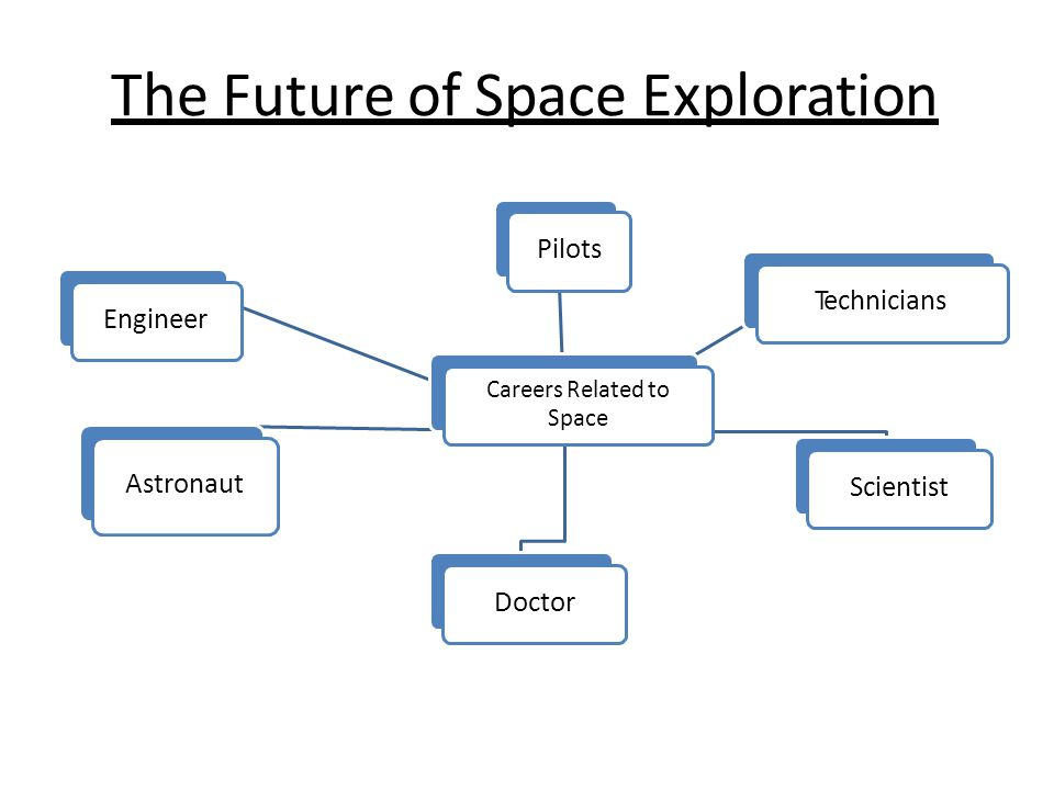 The Future of Space Exploration