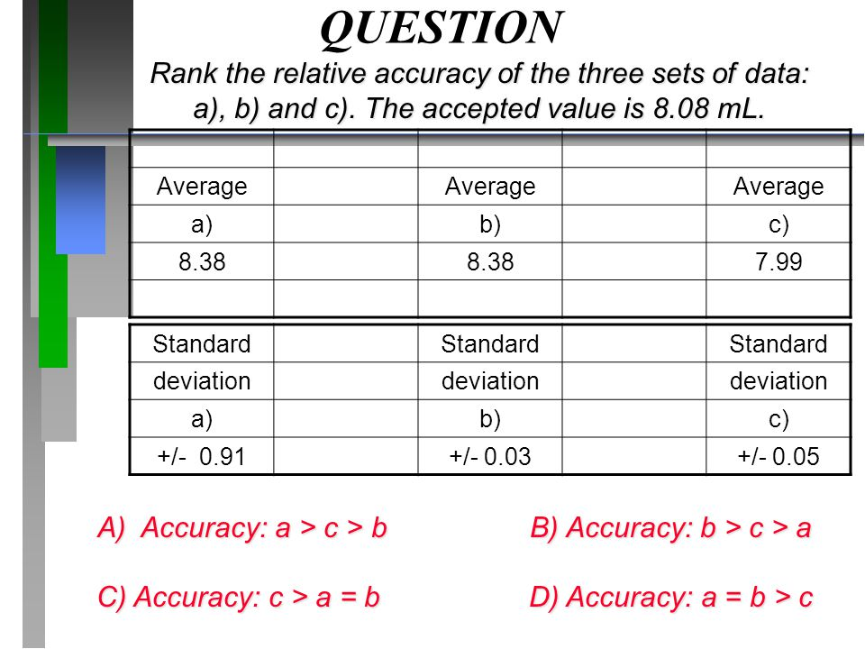 QUESTION Rank the relative accuracy of the three sets of data: