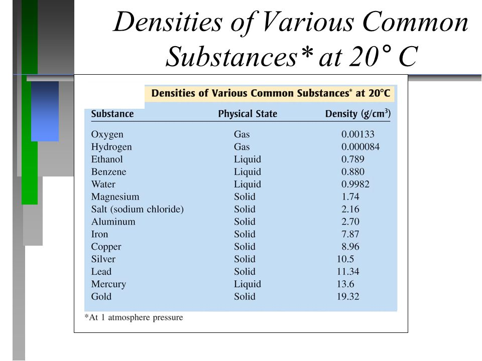 Densities of Various Common Substances* at 20° C