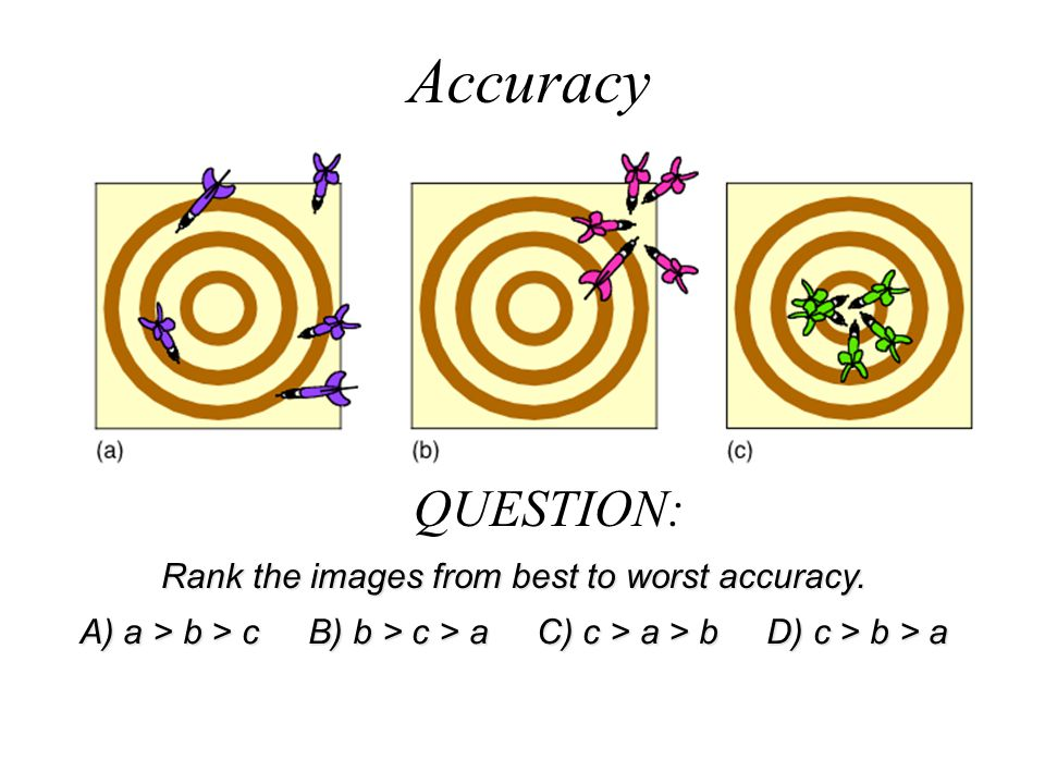 Rank the images from best to worst accuracy.