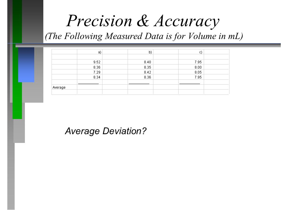 Precision & Accuracy (The Following Measured Data is for Volume in mL)