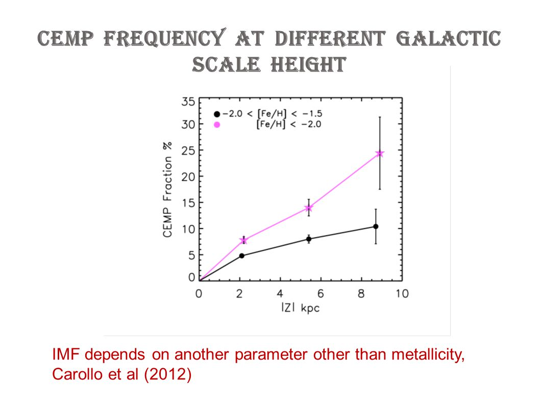 CEMP frequency at different Galactic scale height