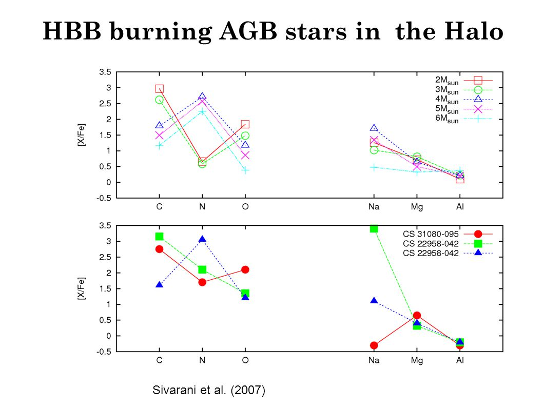 HBB burning AGB stars in the Halo