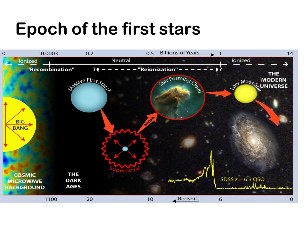 Epoch of the first stars