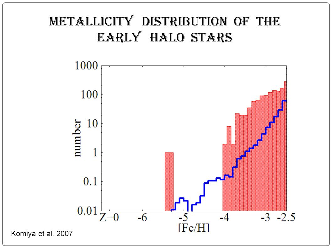 Metallicity distribution of the early Halo stars