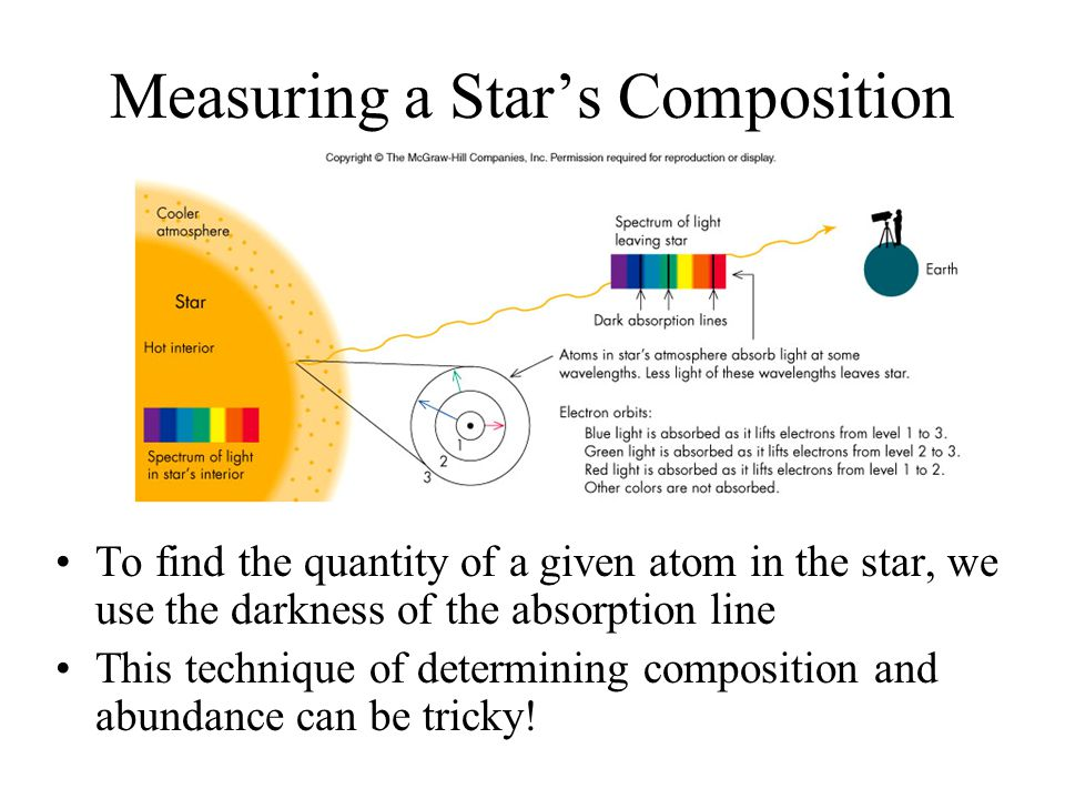 Measuring a Star's Composition