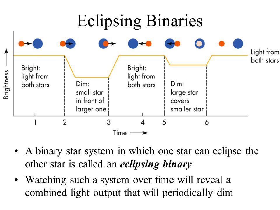 Eclipsing Binaries A binary star system in which one star can eclipse the other star is called an eclipsing binary.