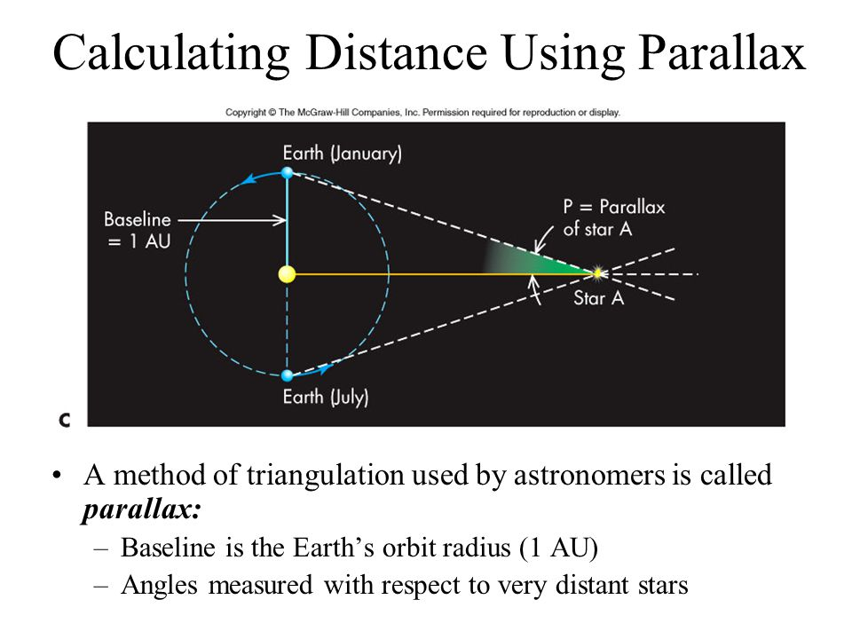 Calculating Distance Using Parallax