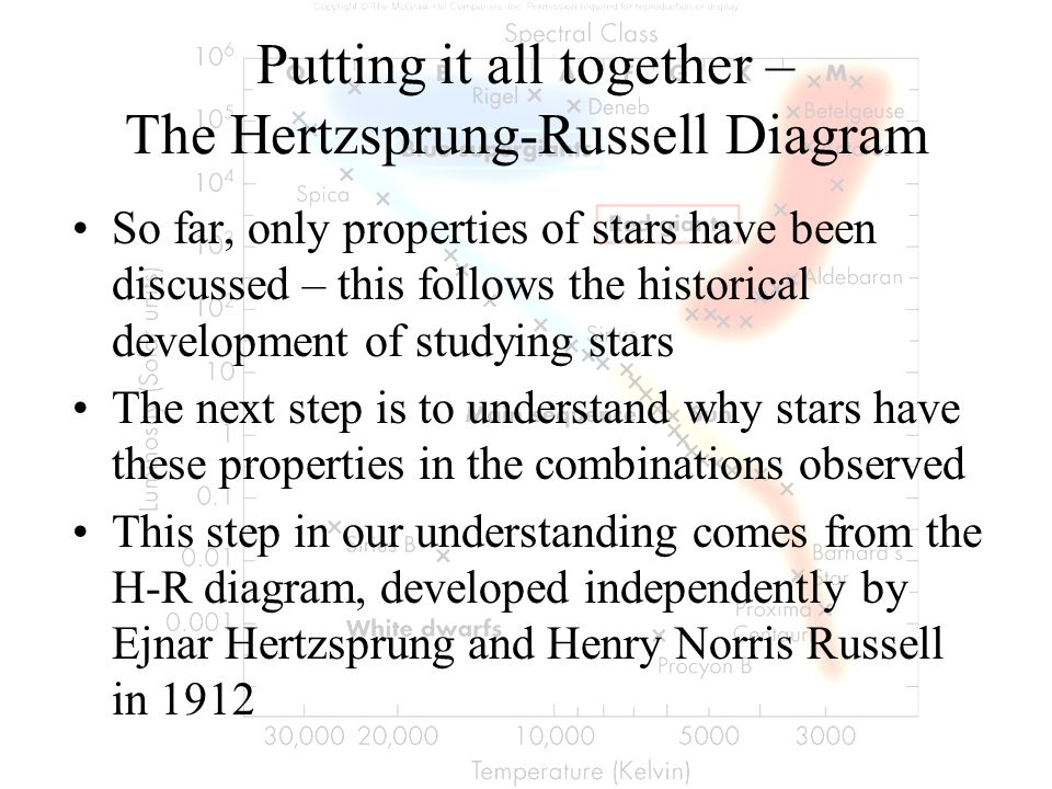 Putting it all together – The Hertzsprung-Russell Diagram