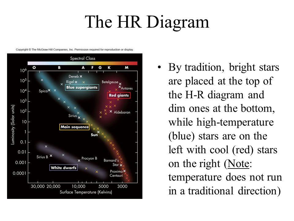 Next week the vernal equinox ppt video online download the hr diagram ccuart Image collections