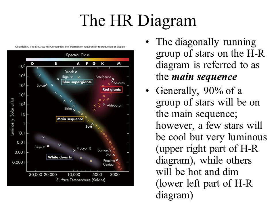 The HR Diagram The diagonally running group of stars on the H-R diagram is referred to as the main sequence.