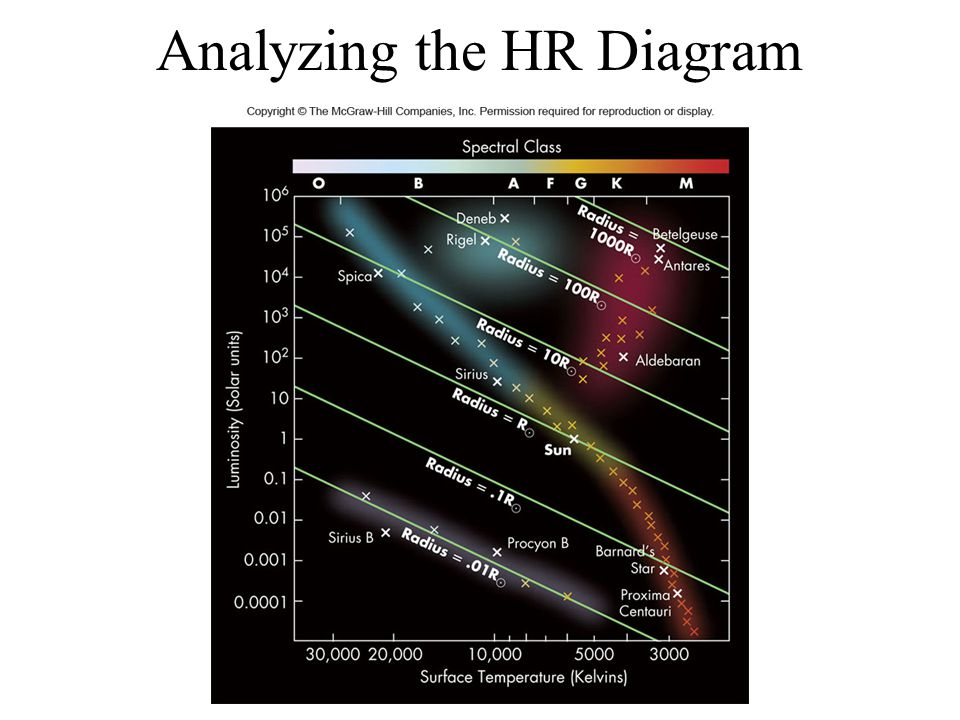 Analyzing the HR Diagram