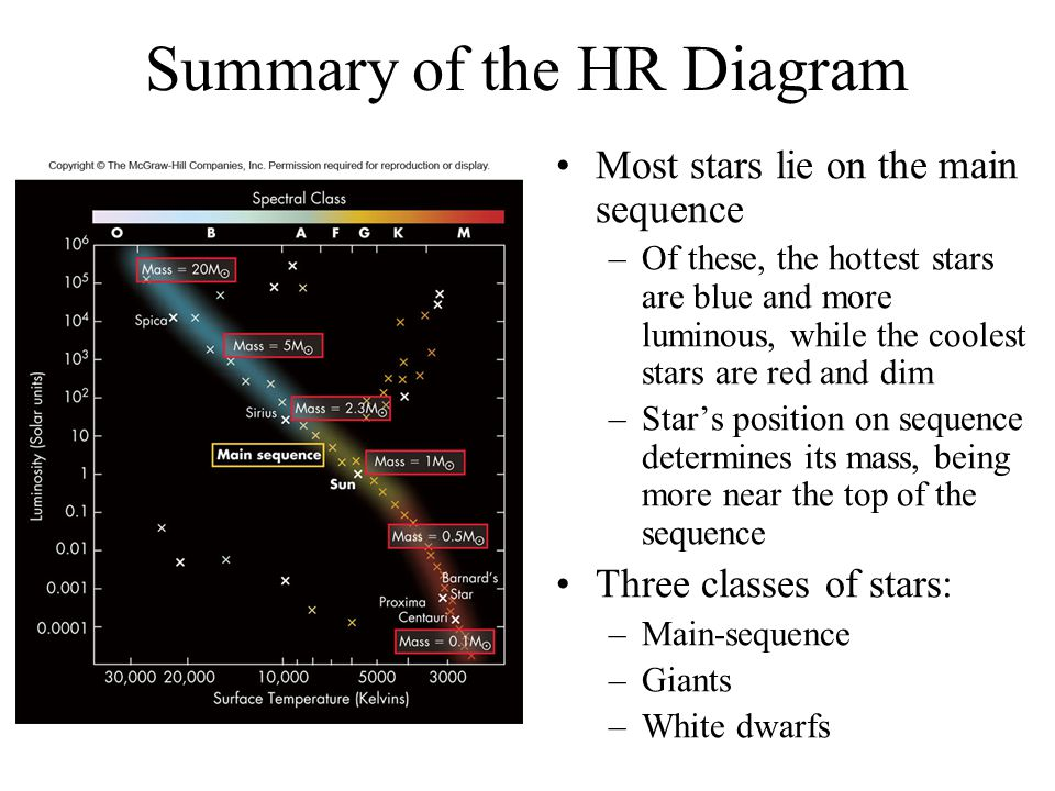 Summary of the HR Diagram