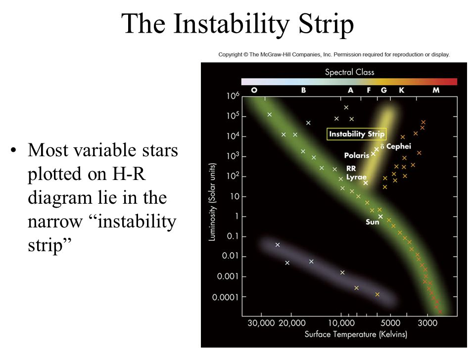 The Instability Strip Most variable stars plotted on H-R diagram lie in the narrow instability strip