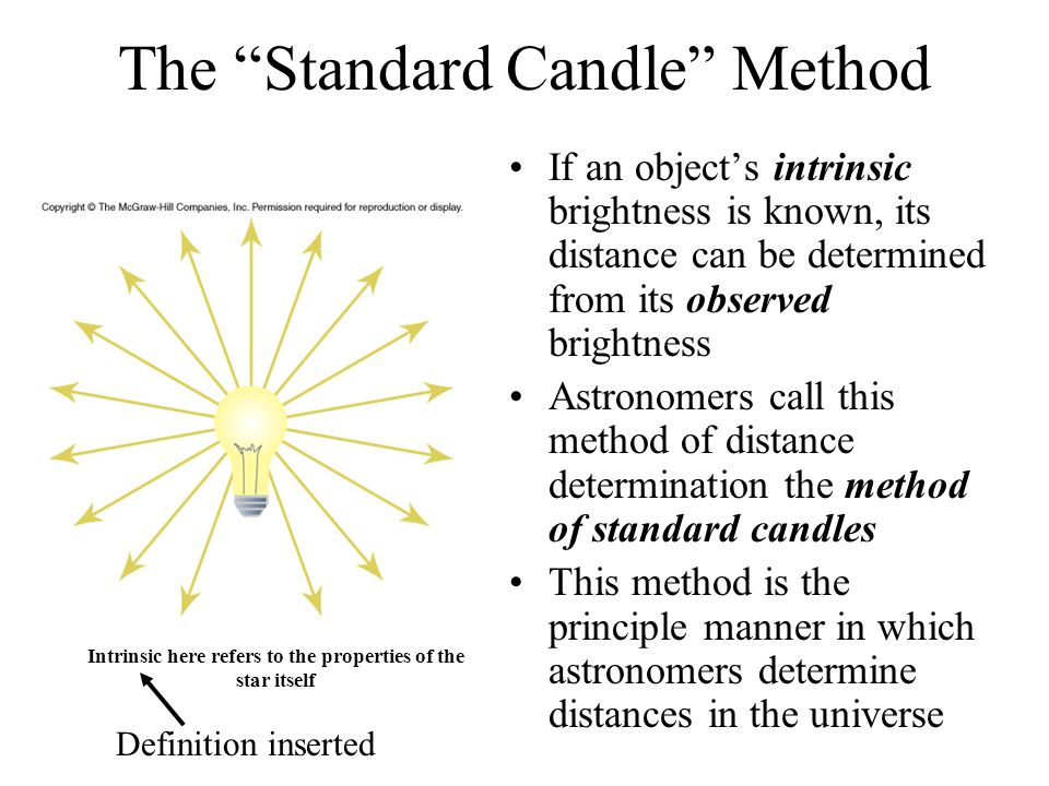 The Standard Candle Method