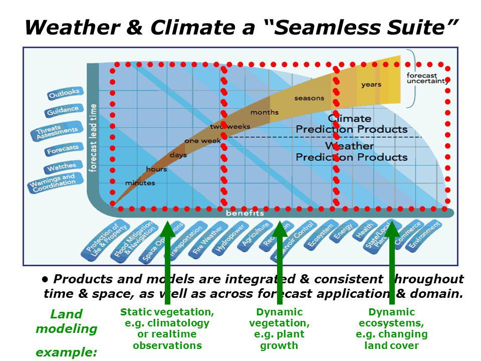 Weather & Climate a Seamless Suite