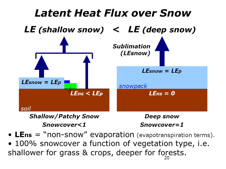 Latent Heat Flux over Snow Shallow/Patchy Snow Snowcover<1