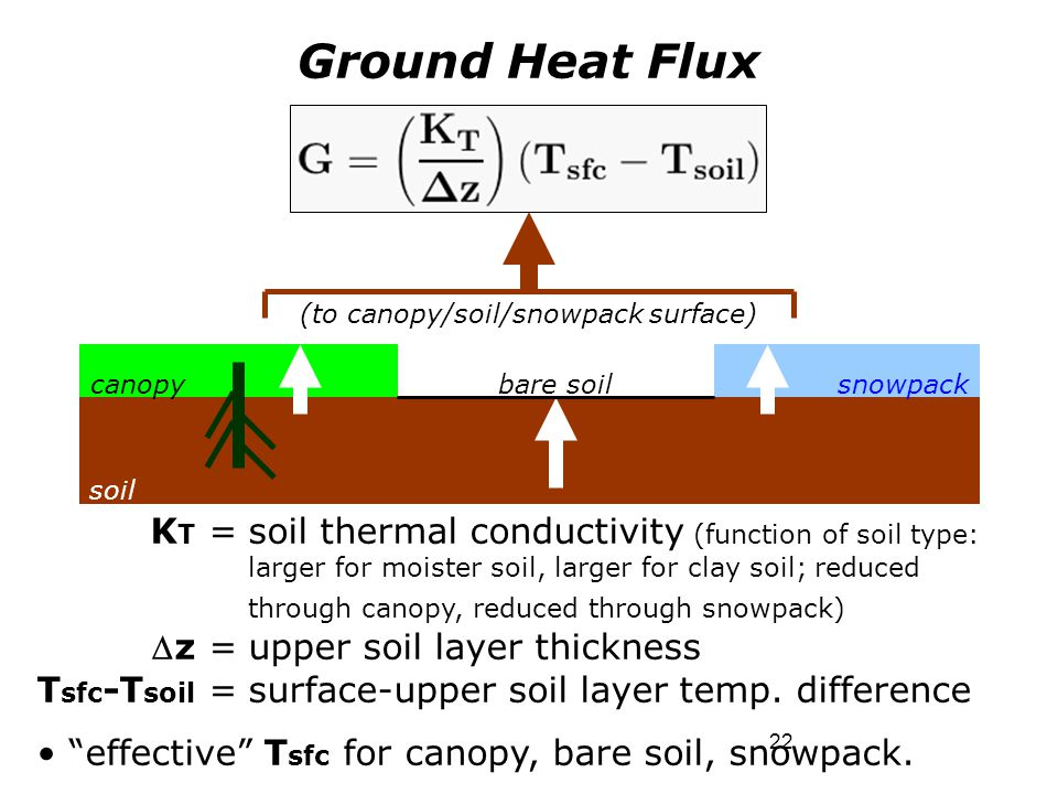 (to canopy/soil/snowpack surface)