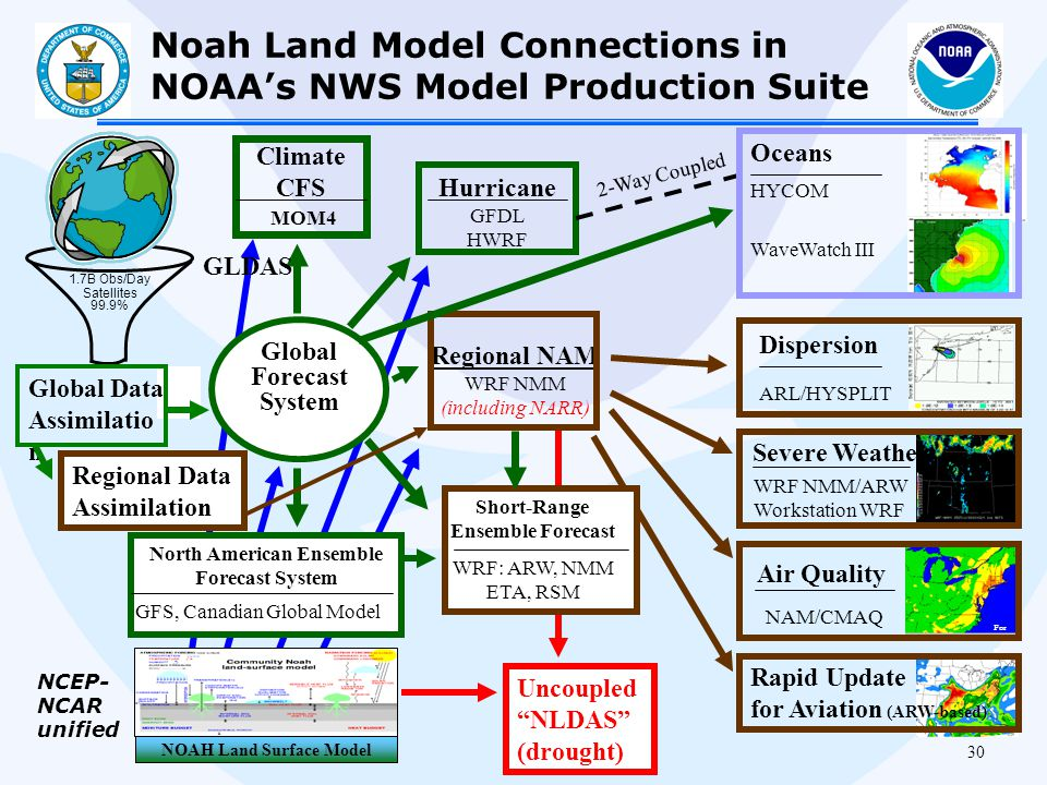 Noah Land Model Connections in NOAA's NWS Model Production Suite