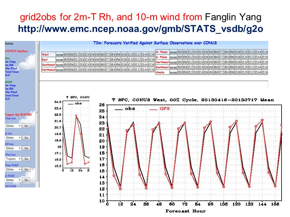 grid2obs for 2m-T Rh, and 10-m wind from Fanglin Yang http://www. emc