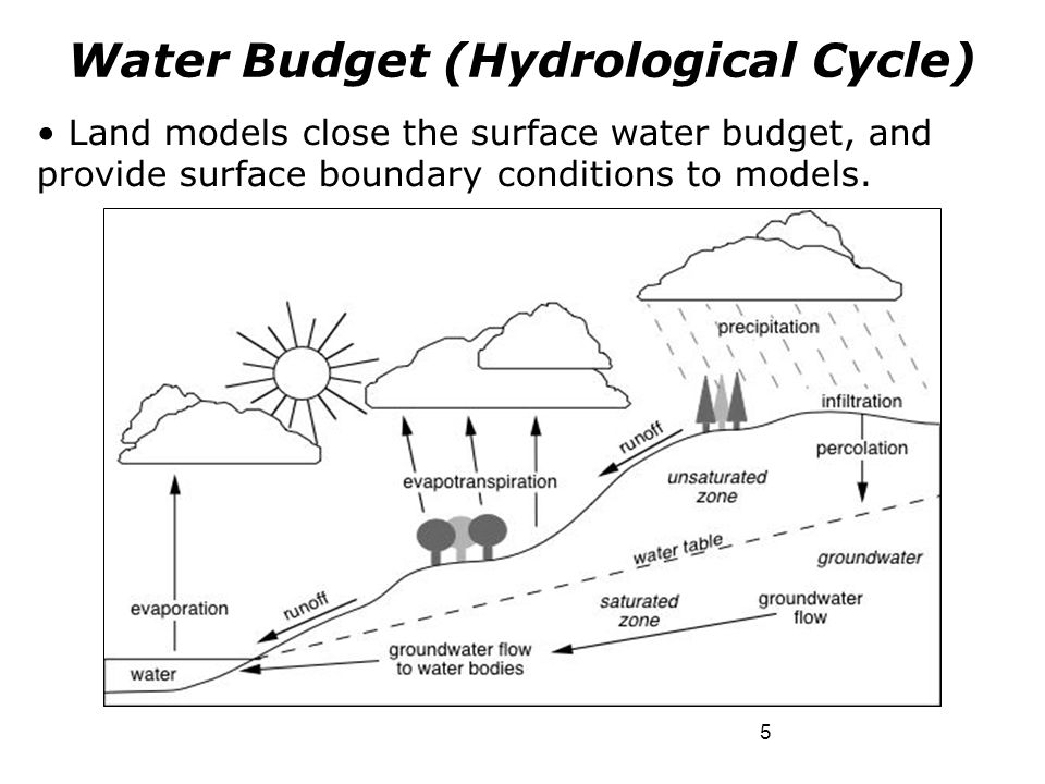 Water Budget (Hydrological Cycle)