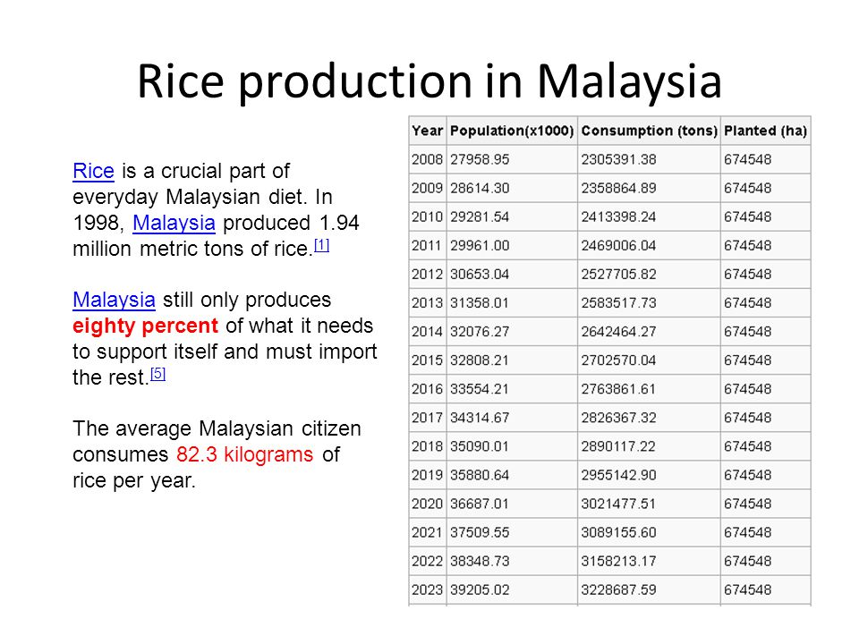 Rice production in Malaysia