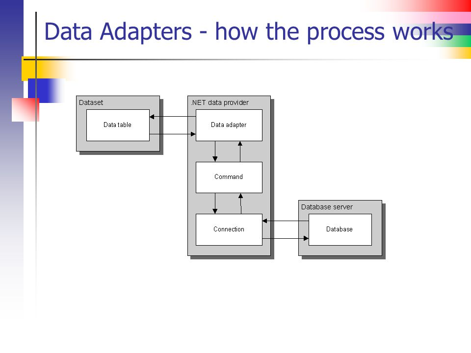 Data Adapters - how the process works