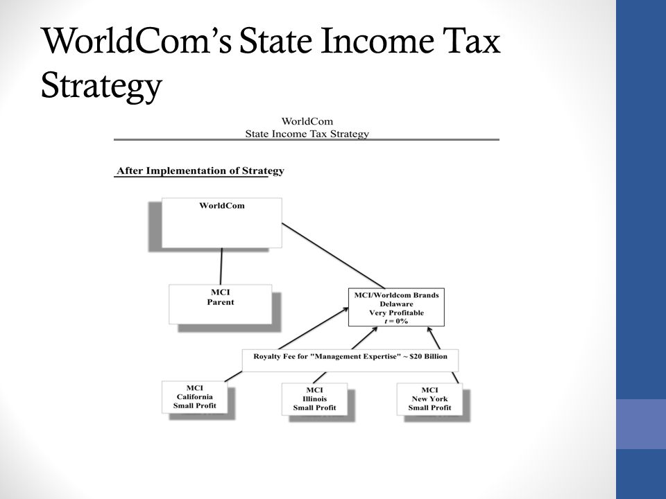 WorldCom's State Income Tax Strategy