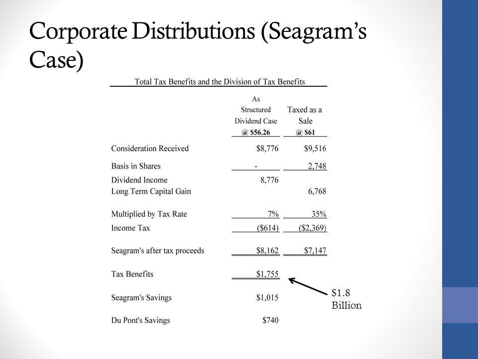 Corporate Distributions (Seagram's Case)