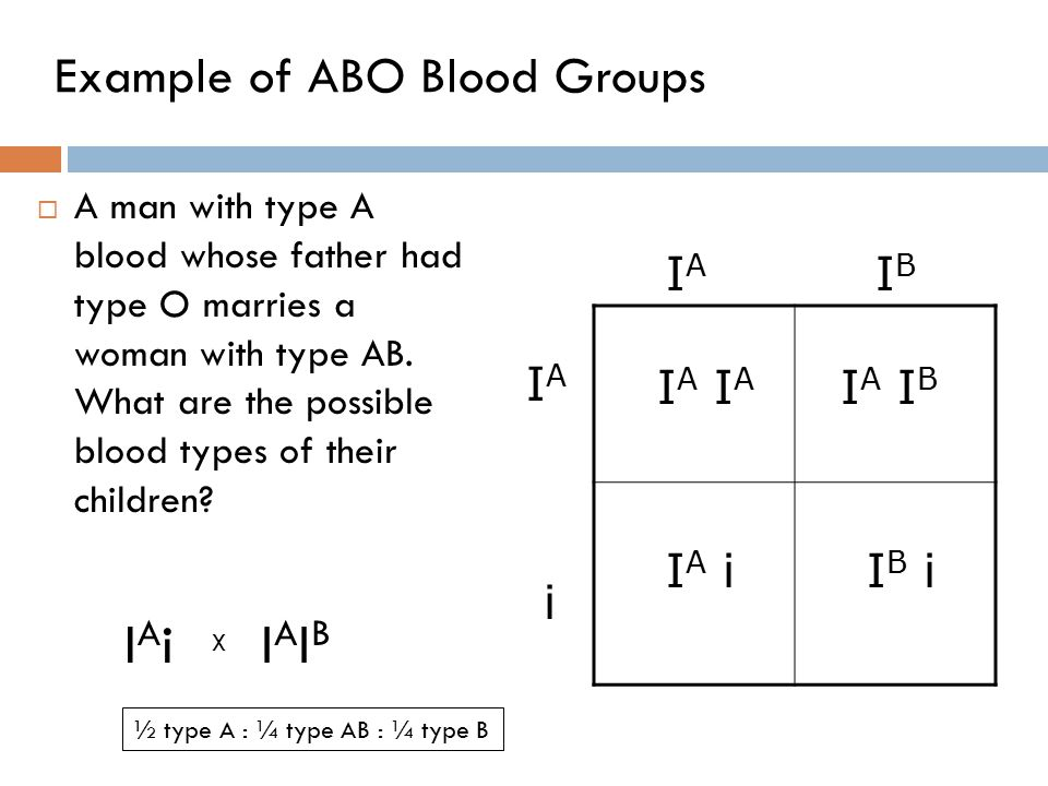 Example of ABO Blood Groups