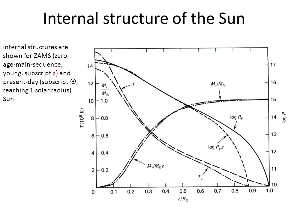 Internal structure of the Sun