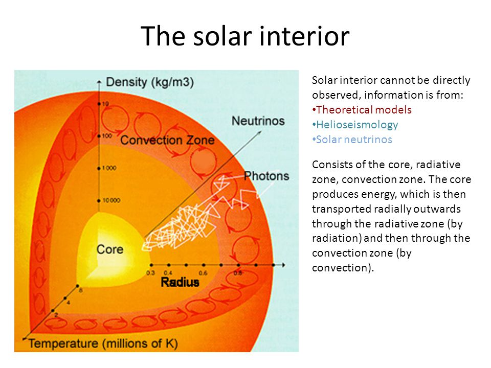 The solar interior Solar interior cannot be directly observed, information is from: Theoretical models.