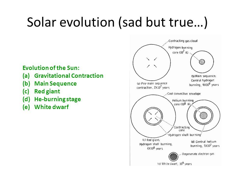 Solar evolution (sad but true…)