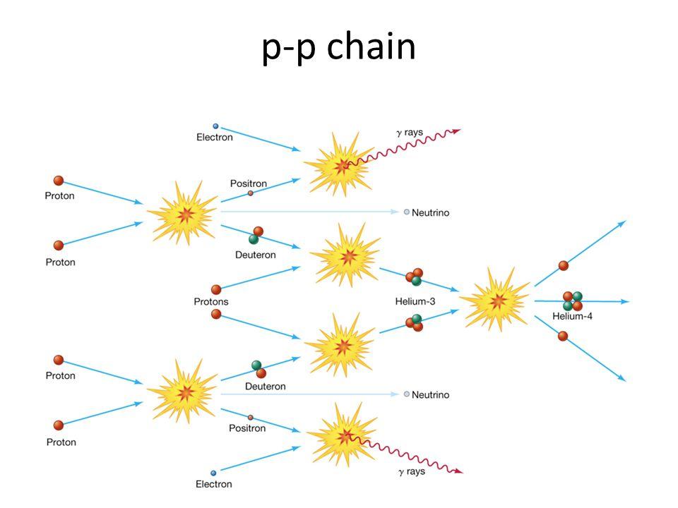 p-p chain