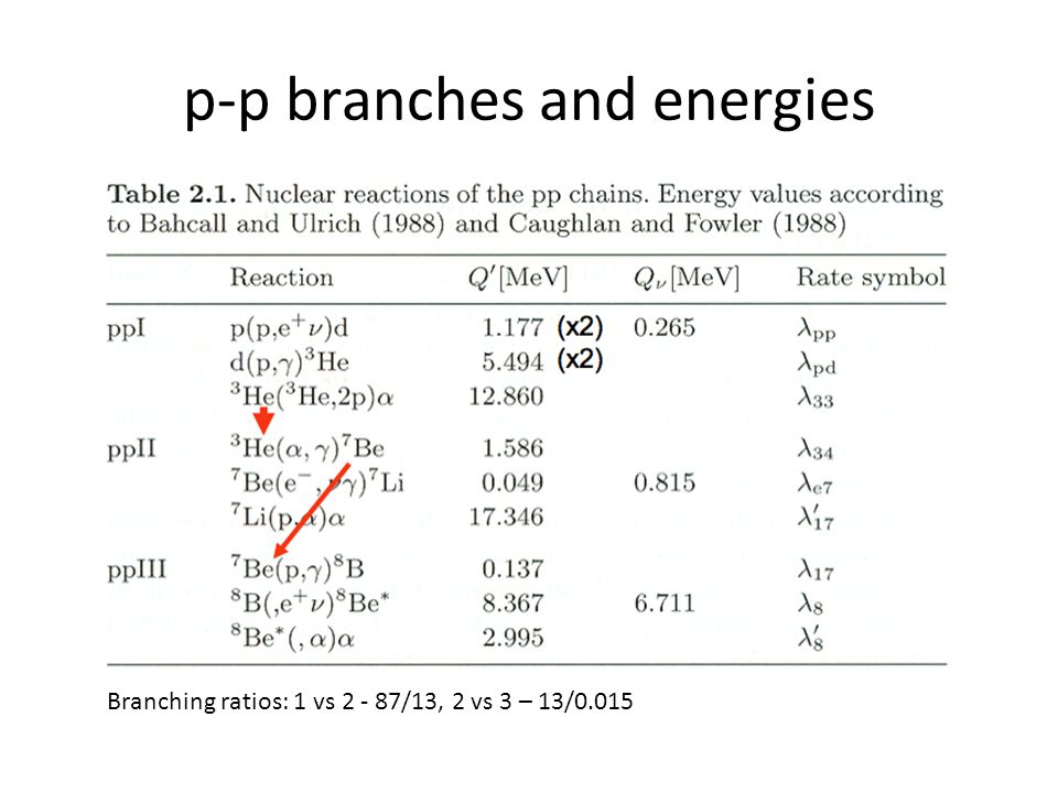 p-p branches and energies