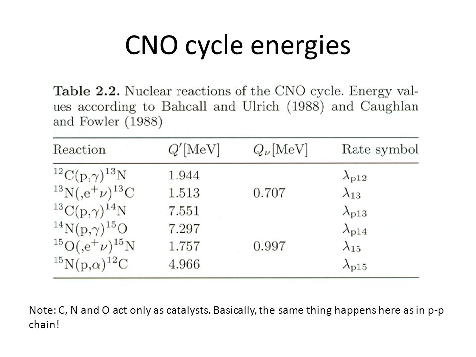CNO cycle energies Note: C, N and O act only as catalysts.