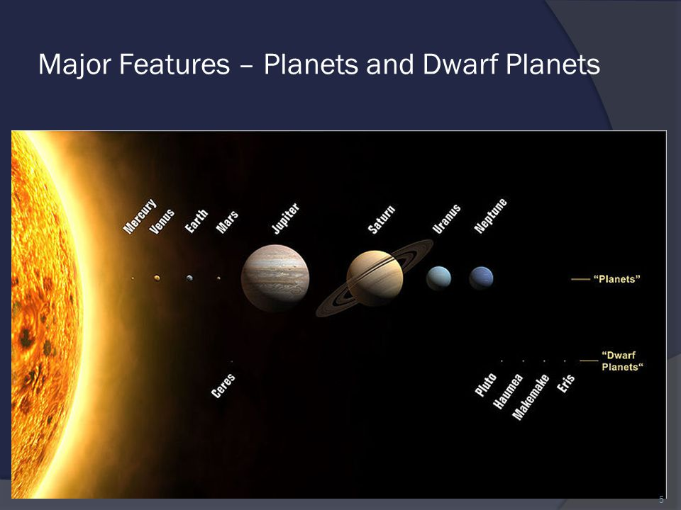 Major Features – Planets and Dwarf Planets