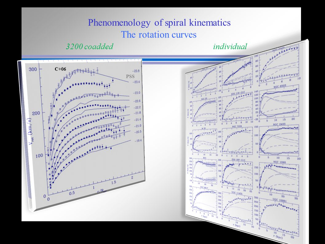 Phenomenology of spiral kinematics. The rotation curves 3200 coadded