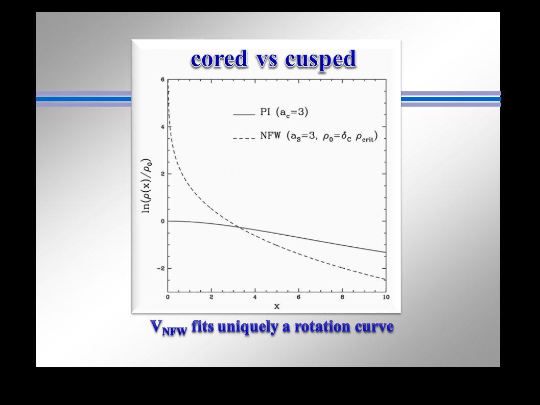 VNFW fits uniquely a rotation curve