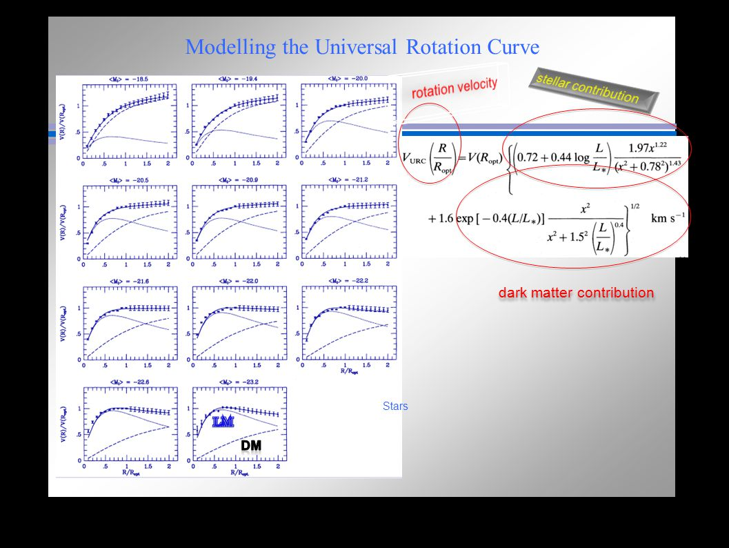 Modelling the Universal Rotation Curve