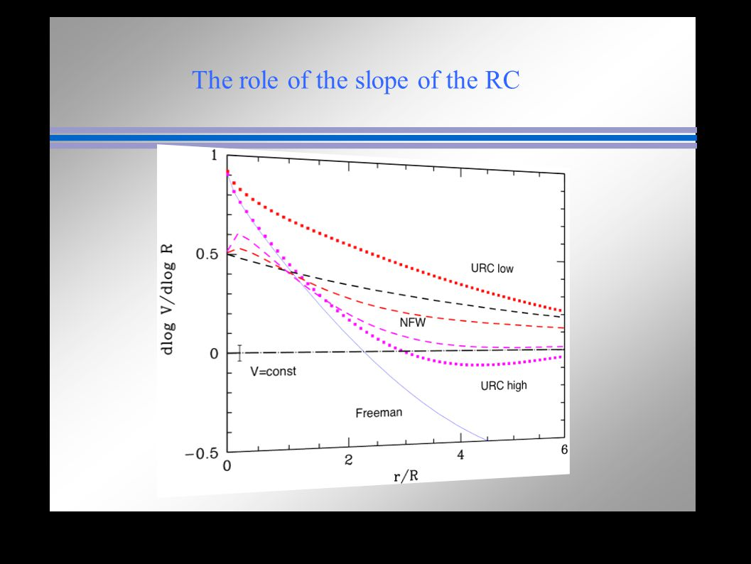 The role of the slope of the RC