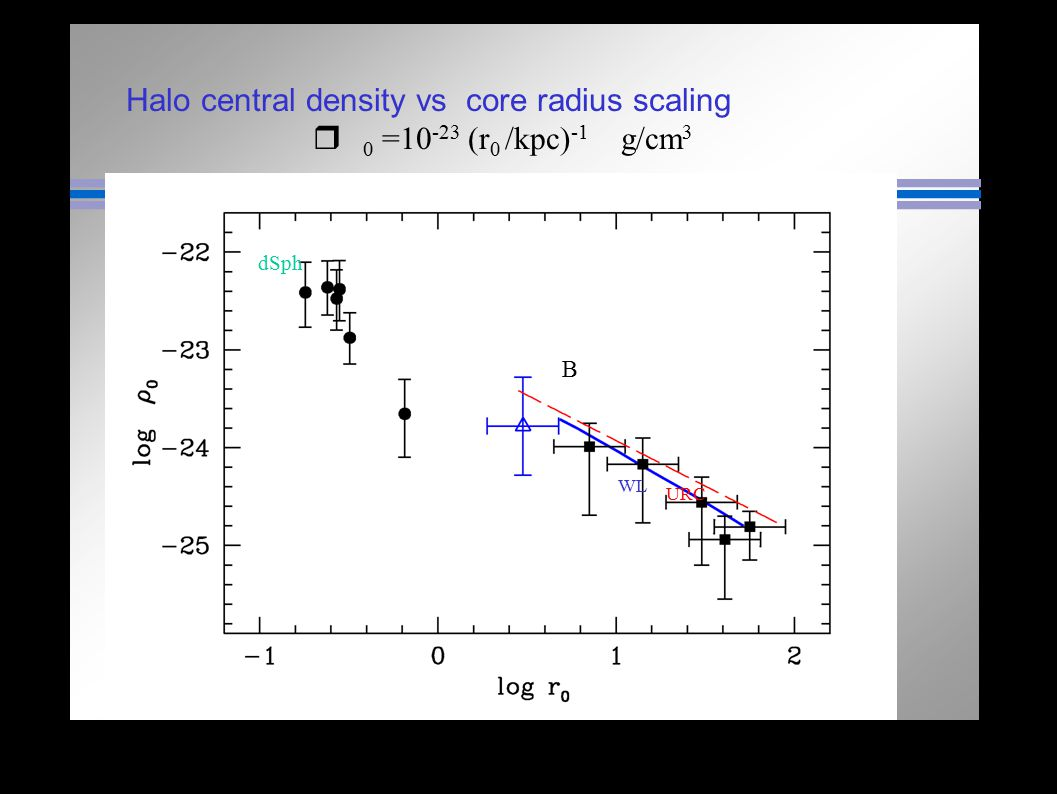 Halo central density vs core radius scaling r 0 =10-23 (r0 /kpc)-1 g/cm3